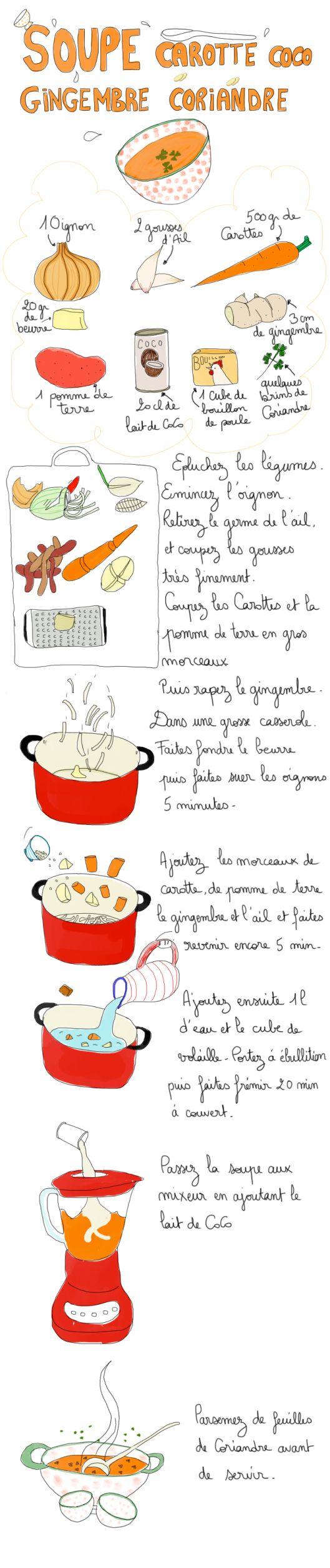 Soupe carottes, coco, gingembre et coriandre