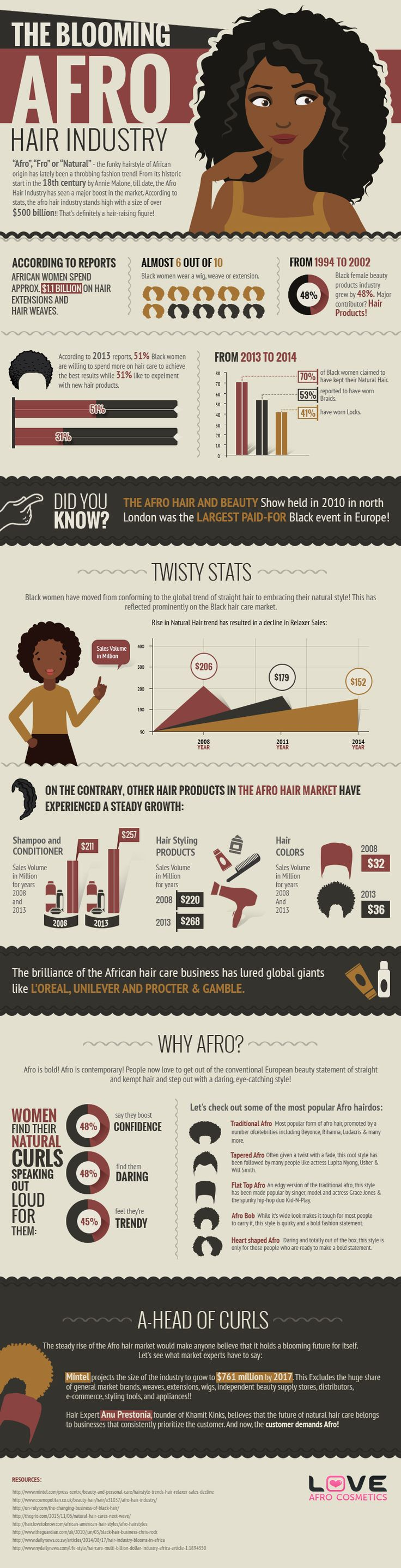 Afro hair industry stats                                                                                                                                                                                 More