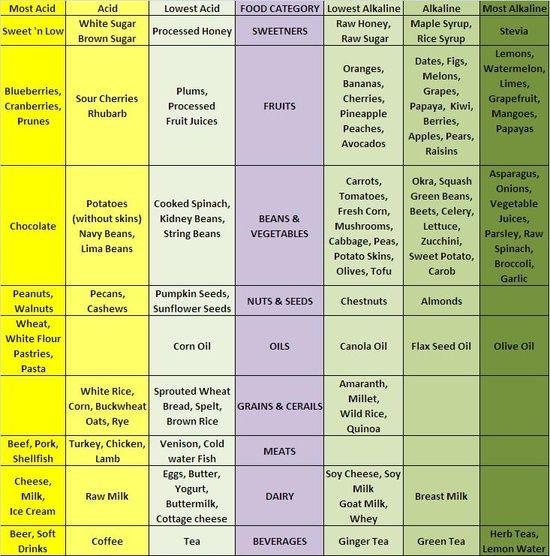 Alkaline Diet Foods Rosacea