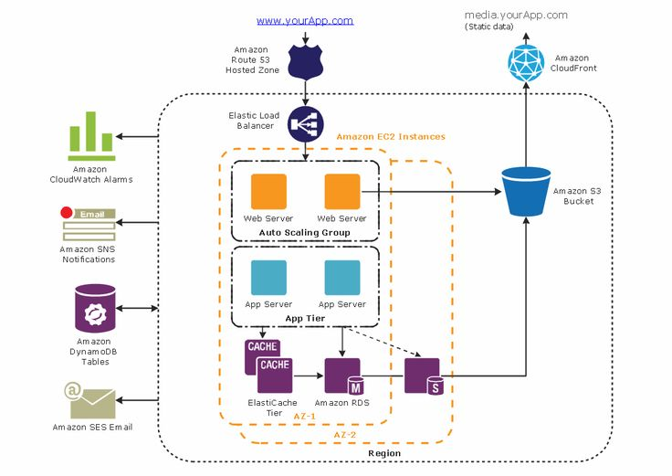 Example: 3-Tier auto-scalable Web application architecture This diagram was created in ConceptDraw PRO using the AWS Architecture Diagram library from the AWS Architecture Diagrams solution. An...