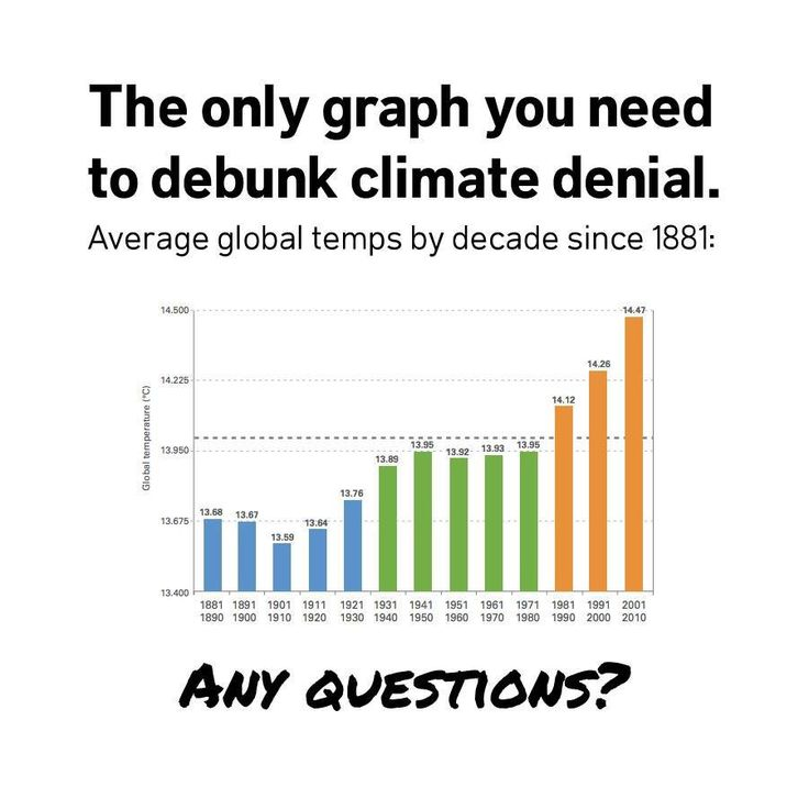 You can't deny global warming after seeing this graph