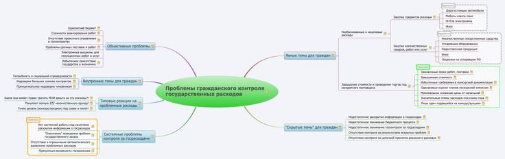 Russian procurement civil control problems mindmap