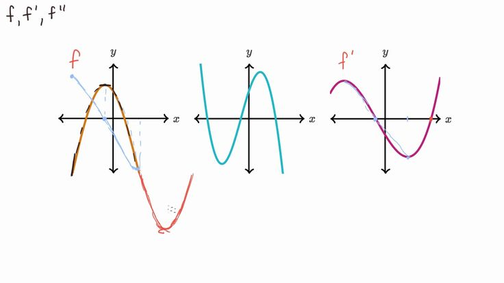 A YouTube video from Khan Academy: Recognizing first and second derivatives from graphs #learn