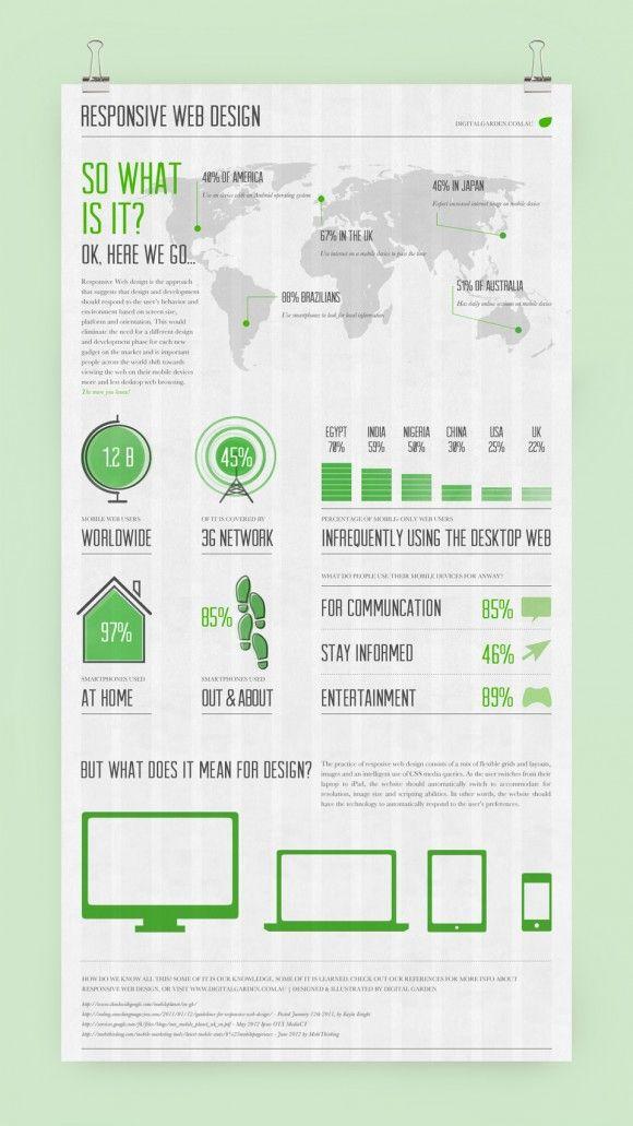 Responsive Infographic | Leesa Mealing