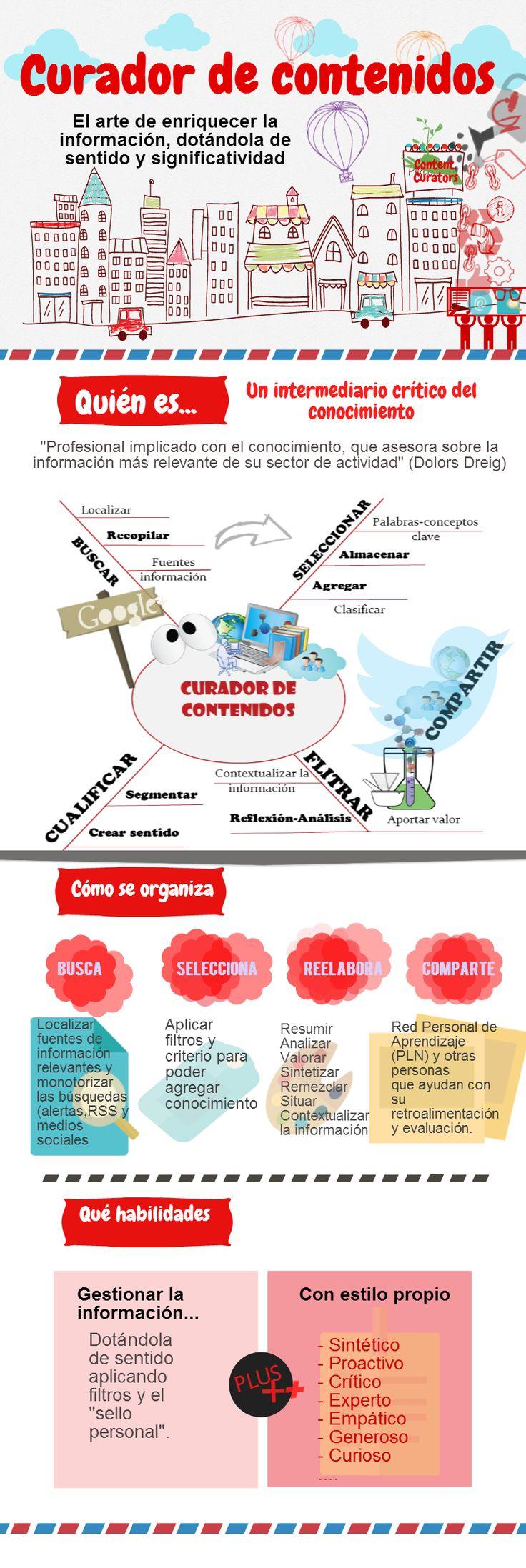 TOUCH esta imagen interactiva: Curador de contenidos (content curators) by Manuela Ruiz. Aquí mi post sobre #contentcurators Unidad-5 de #eduPLEMooc http://haciendople.tumblr.com/post/76520310081/el-curador-de-contenidos-sana-o-enriquece