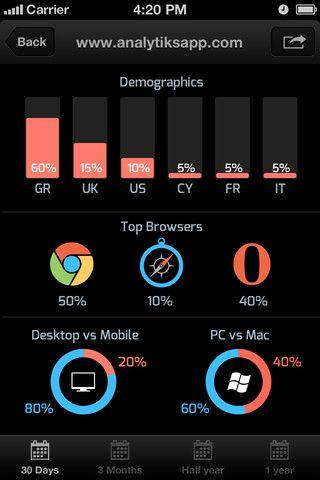 App Store — Analytiks