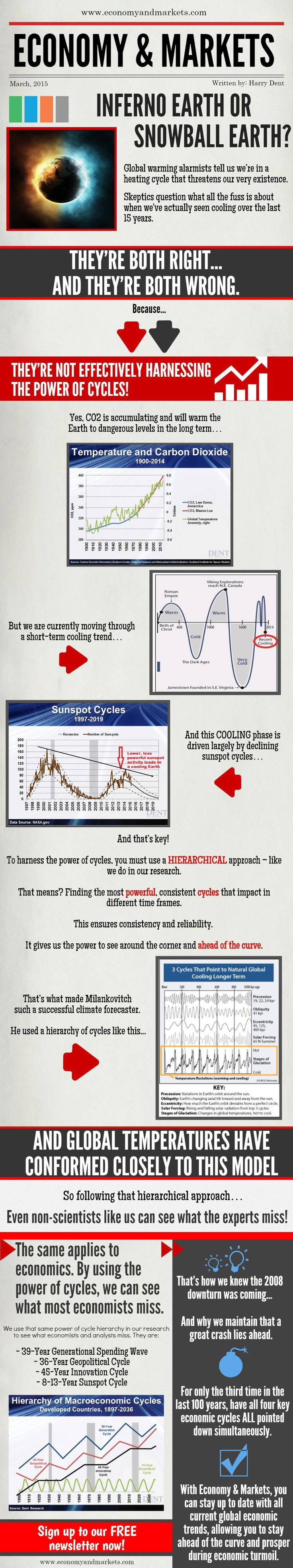 Inferno Earth or Snowball Earth?  Global Warming alarmists tell us we're in a heating cycle that threatens our very existence. Skeptics question what all the fuss is about when we've actually seen cooling over the last 15 years. They're both right... and they're both wrong. Learn the full story here in this infographic!