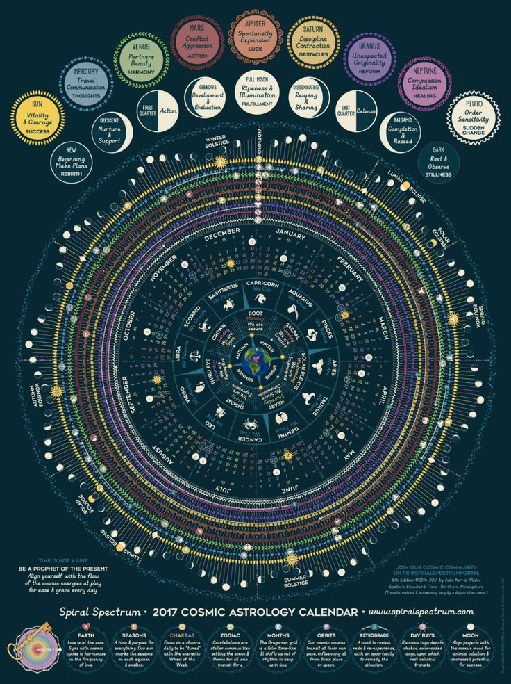 ***LUNAR NEW YEAR SALE!!!! Select the 2 for 1 option and you will get two posters for the price of one! ***  Spiral Spectrum's Cosmic Calendar is a graphic ephemeris featuring a year-at-a-glance planetary transits, moon phases & daily chakra mantras. It is a companion to the Mystic Moon 12 Month Coloring Calendar: https://www.etsy.com/listing/478598512  •The Cosmic Clock is a circular calendar mimicking natures cycles, not man-made linear time – the regular monthly ca...