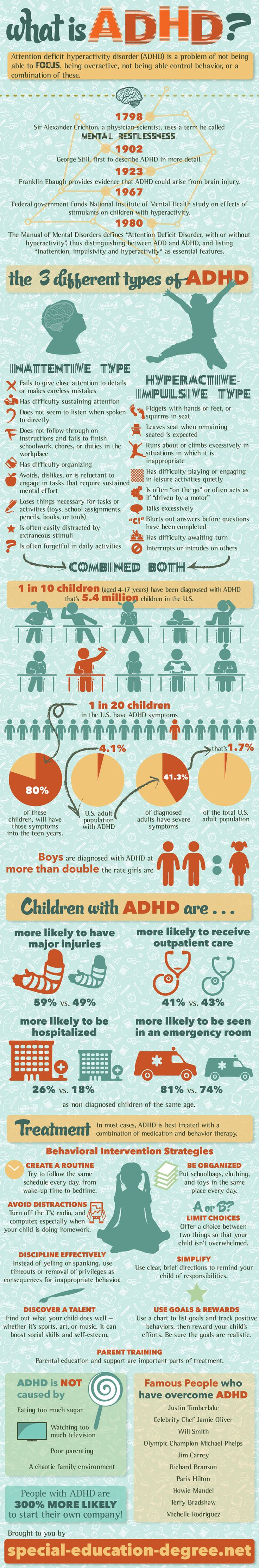 Are Children With ADHD Over Medicated?