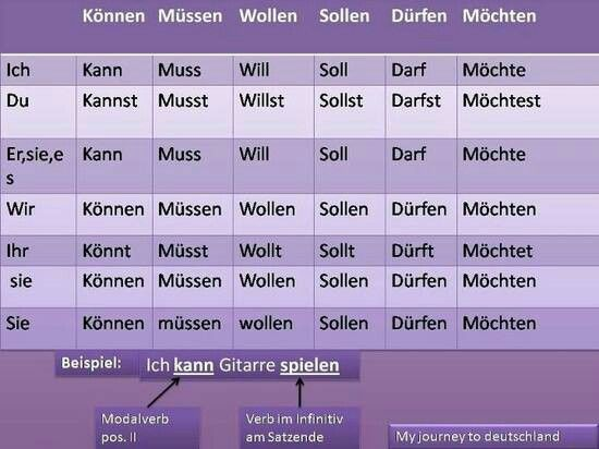"Nice visual for conjugation of German modals. Of course, the verb forms and pronouns would NOT be capitalized in a real sentence (except for the formal ""Sie"")."