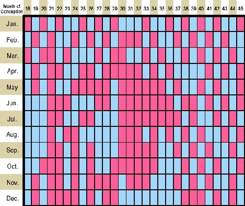 chinese gender chart 2016 calculator - Google Search