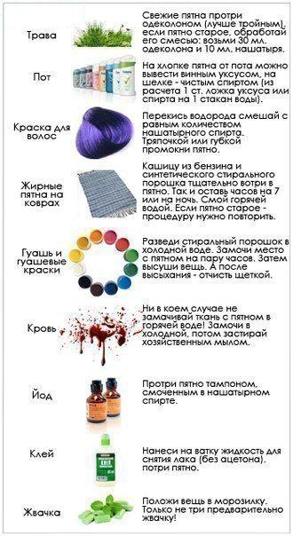 Как очистить самые разные пятна / Удивительное искусство