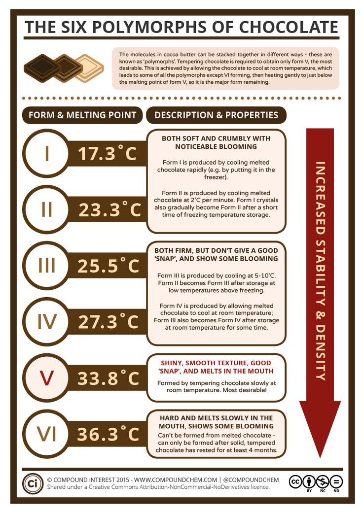 Today is #WorldChocolateDay – here's one from the archives on how to make perfectly tempered chocolate! More info/high-res image: http://wp.me/p4aPLT-dt