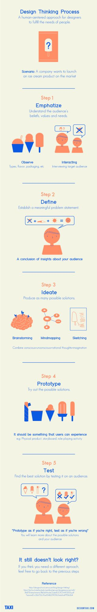 Scientific Method Scientific Method     Process of critical thinking that  uses observations and experiments to investigate wikiHow
