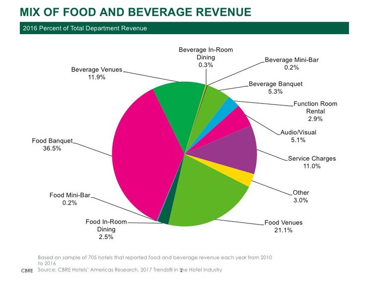 Consumer spending at hotel food-and-beverage outlets on the rise   Hotel Management