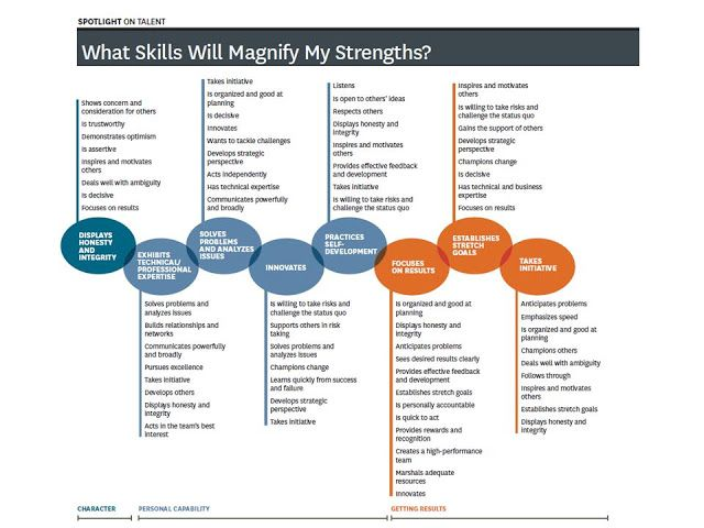The 25+ best Leadership strengths ideas on Pinterest Leadership - leadership self assessment