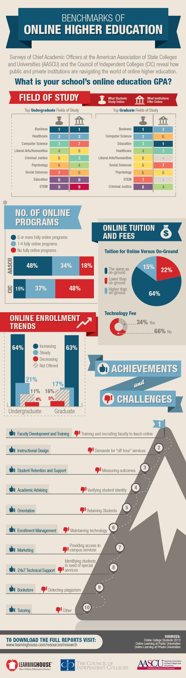 Benchmarks of Online Higher Education – Infographic