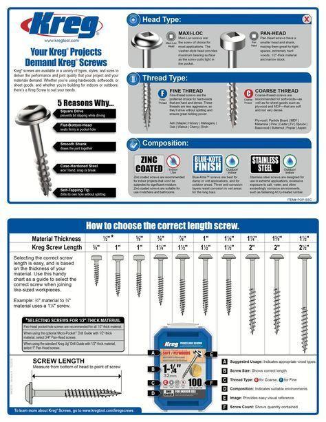 Kreg® Pocket-Hole Screws - Joining Solutions - Kreg Tool Company