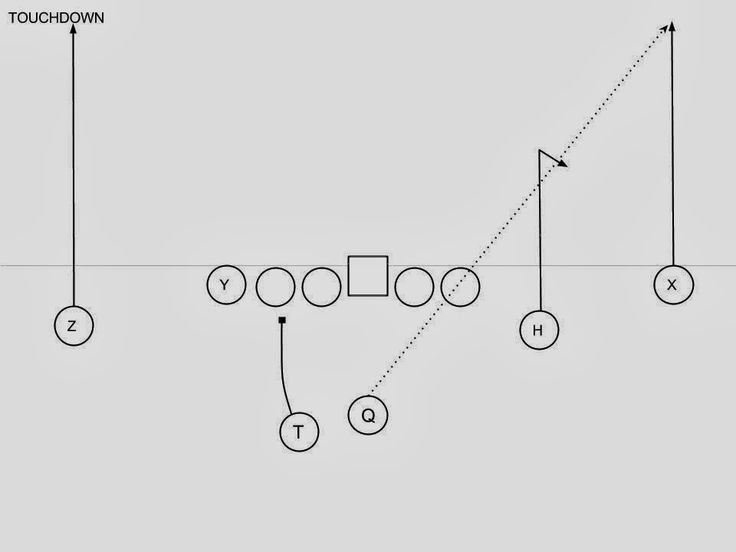 2424 best Coaching football plays and drills images on