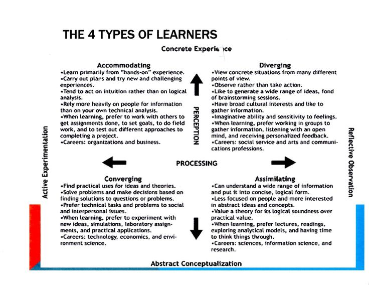 Kolb Learning Styles A persons learning style is a   learning   Pinterest   Learning styles