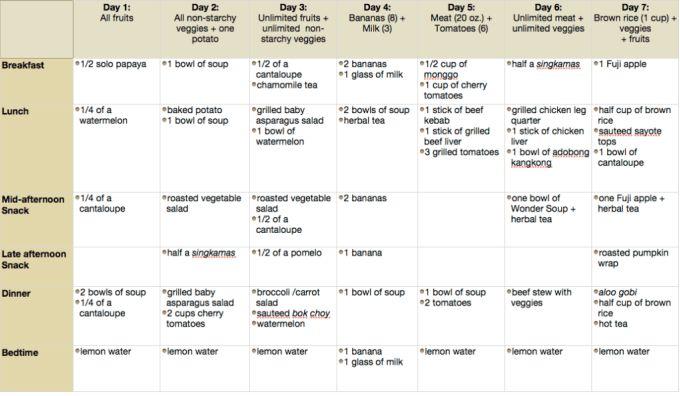» GM Diet Plan