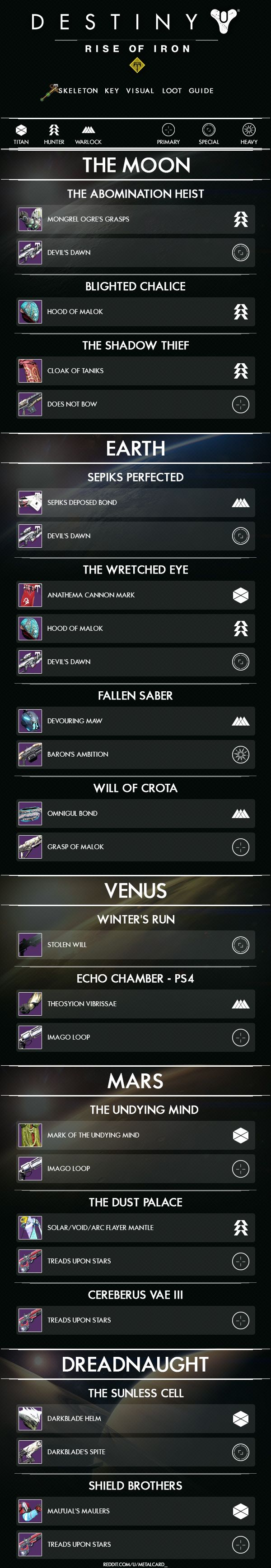 Destiny - Rise of Iron - Skeleton Key Visual Loot Guide