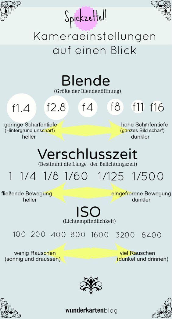 """""""Spickzettel"""": Spiegelreflexkamera für Einsteiger: Blende, Verschlusszeit, ISO"""