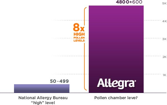 See how Allegra compares to other OTC allergy medicines | Allegra