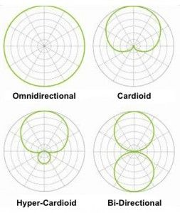 Mikrofonların yönselliğini gösteren diyagramlar