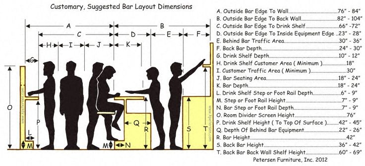 Bar layout dimensions human factors design standards for Basement bar dimensions plans