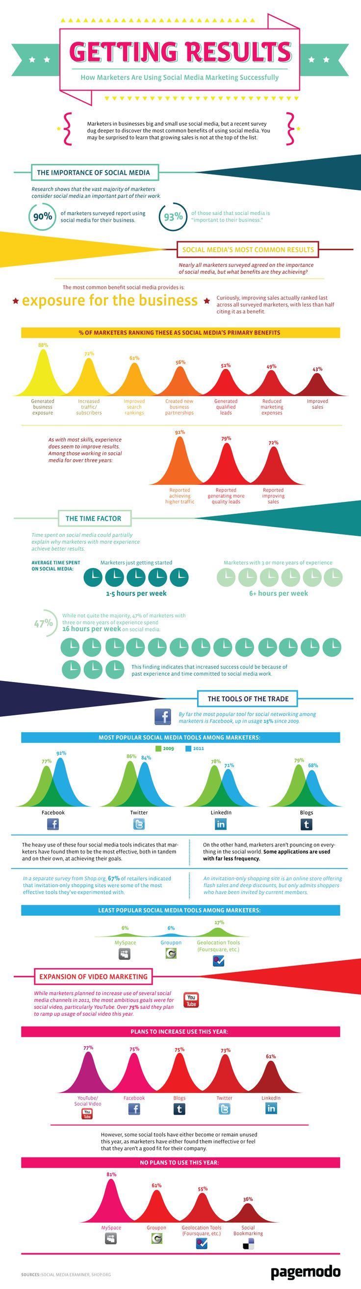 How Marketers Are Using Social Media For Success [INFOGRAPHIC]