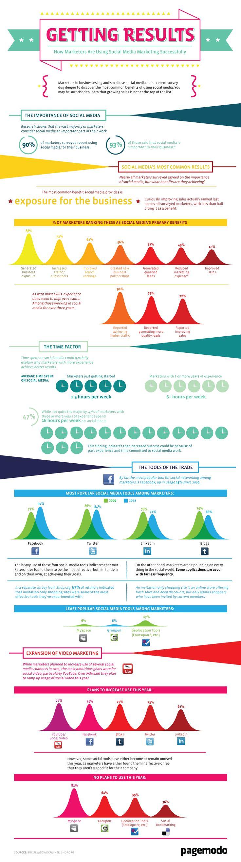 How Marketers Are Using Social Media Successfully - Infographic: Socialmediamarketing, Media Infographics, Internet Marketing, Social Media Marketing, Small Businesses, Business Marketing, Medium, Marketing Infographics