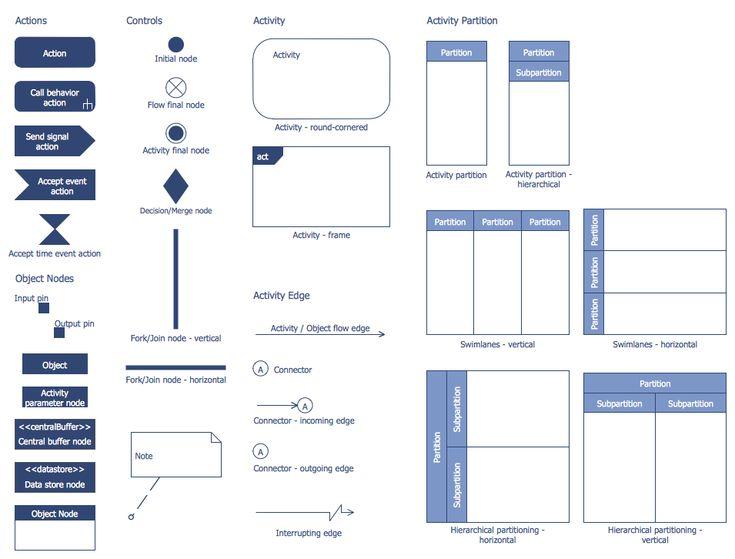 27 best Software Development - ATM UML Diagrams images on ...