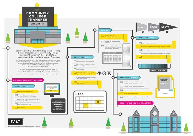 Semester-By-Semester Community College Transfer Checklist [INFOGRAPHIC]