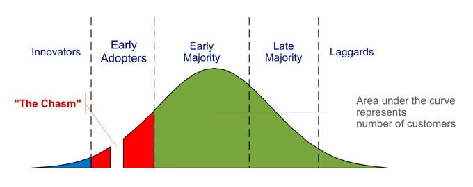 law-of-diffusion-of-innovation