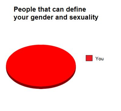 People that can define your gender and sexuality.......