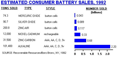 Battery Disposal Guide for Households - Where to Safely Recycle Used Batteries