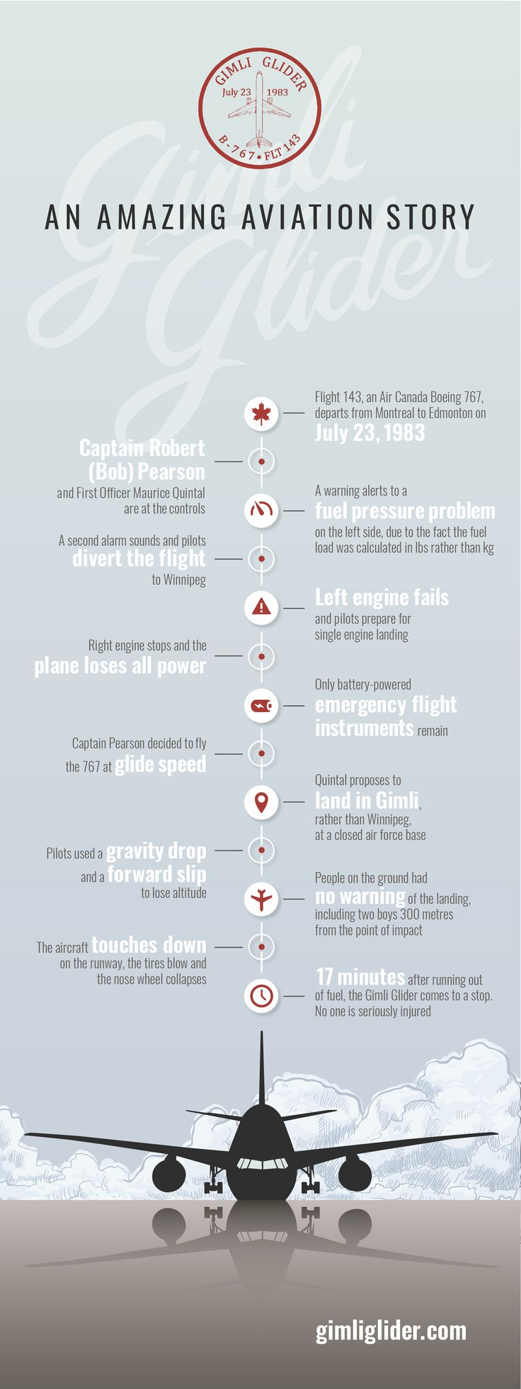 Quick facts on the story of the GImli Glider