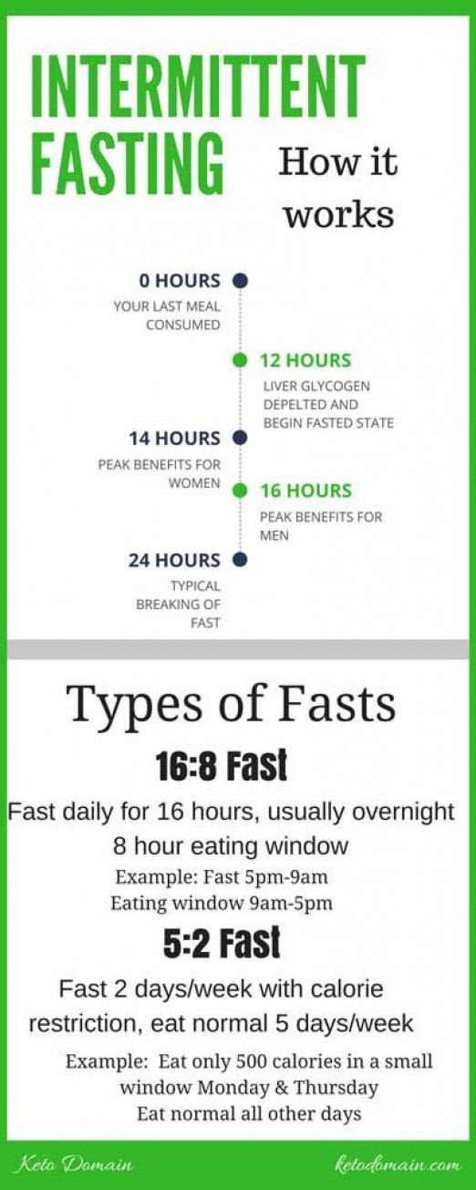 How Does Intermittent Fasting Work Infographic | No carb ...