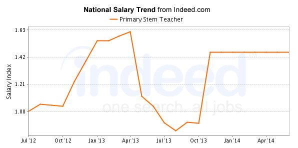 Primary Stem Teacher Salary Trend
