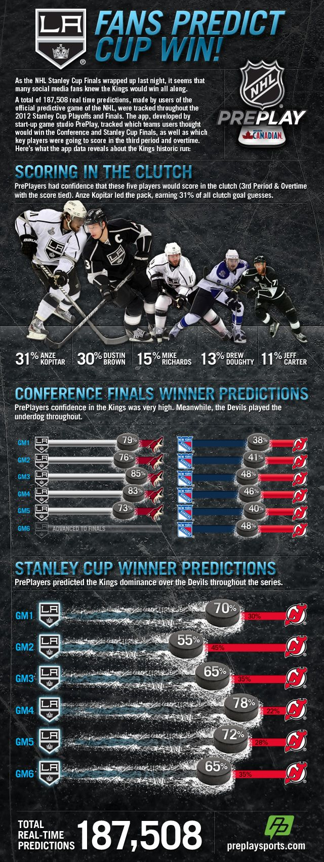 Predicts kings stanley cup win