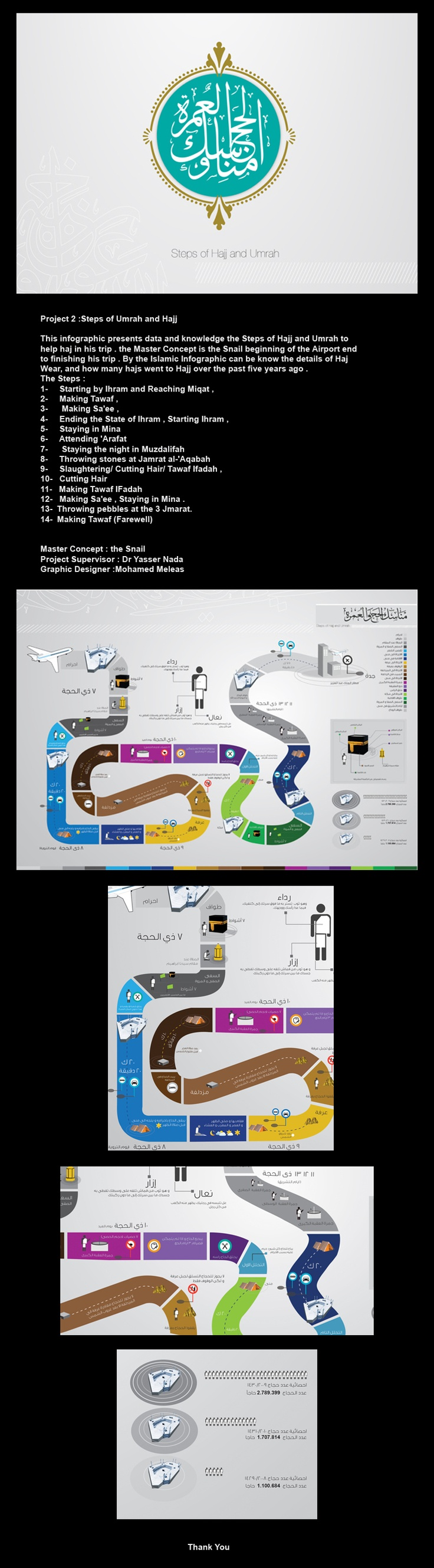 Project 2 : Steps of Umrah and Hajj   This infographic presents data and knowledge the Steps of Hajj and Umrah to help haj in his trip . the Master