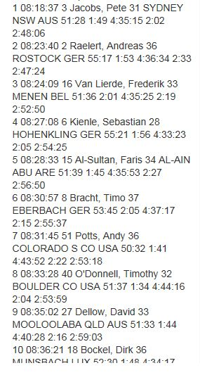 Top 10 Men Kona Ironman - Congrats!