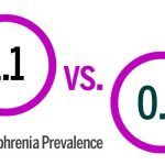 Schizophrenia Prevalence: Fear-Mongering Fake News & the NIMH :  Its odd what upsets some people. Take E. Fuller Torrey and Elizabeth Sinclairs recent take on a change in the way a single number  the 12-month prevalence rate of schizophrenia  is displayed on the National Institute of Mental Healths (NIMH) website.  This esoteric number has little impact in most peoples lives. If you live with schizophrenia or know someone who does they most likely dont give a hoot about it. Like most people…