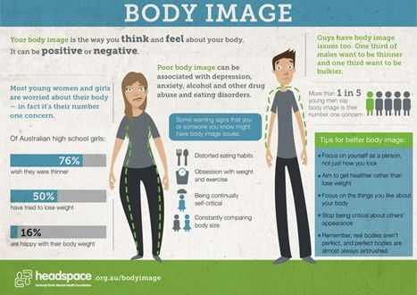 Body image has an impact on women and men. This is a great infographic about body image.  headspace - Australia's National Youth Mental Health Foundation #mentalhealth