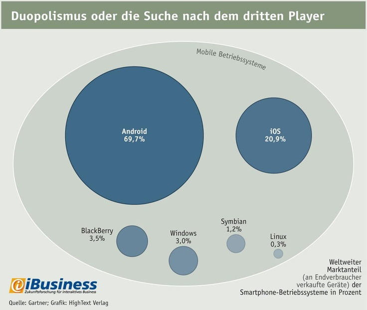 Marktanteile Mobile-OS weltweit