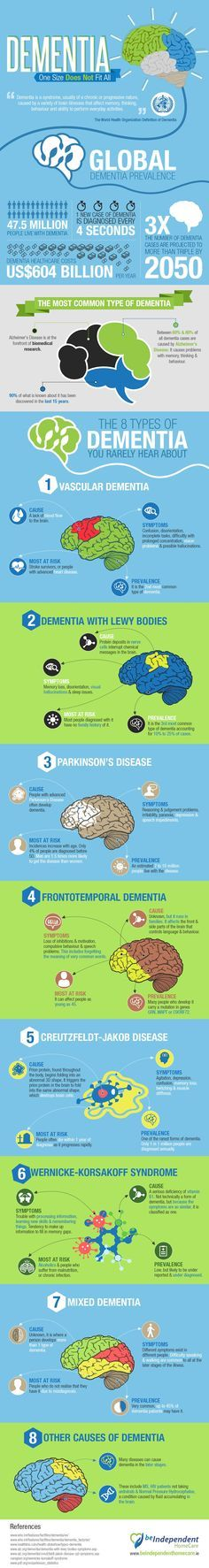 Did you know that not all dementia is Alzheimer's dementia? There are many types of dementia with different symptoms, causes and prognosis. This inforgraphic sums it up.