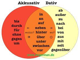 German Grammar - Prapositionen mit Dativ und Akkusativ « L E A R N G E R M A N