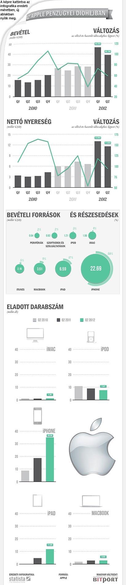 Alma dióhéjban: az Apple pénzügyei  Újra nagy zsák pénzt keresett az Apple a második negyedéves eredmények hivatalos bejelentése szerint, és bár voltak az elvártnál gyengébben muzsikáló területek (például a reméltnél félmillióval kevesebb eladott iPad), az óriásvállalat köszöni, rendben van. Az alábbi infografika azonban a részleteket is látványosan emeli ki, például azt, hogy bár folyamatosan megfejelik az előző időszakok eredményeit, a növekedés mértéke eléggé hektikus.