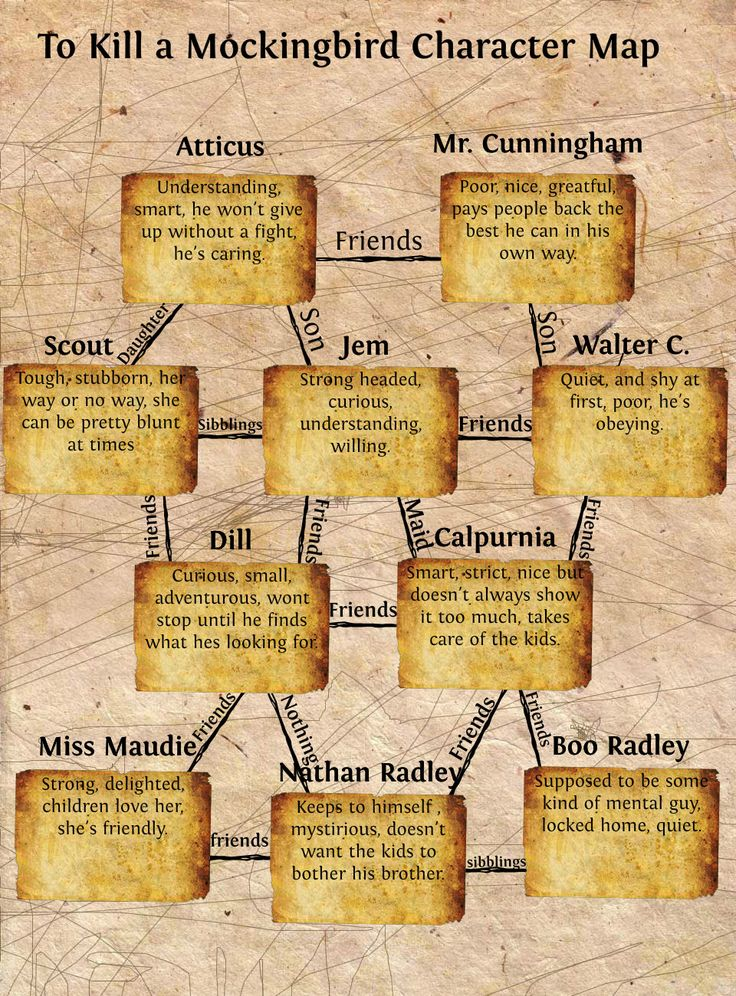 TKAM | To Kill a Mockingbird Character Map | Publish with Glogster!  || Ideas and inspiration for teaching GCSE English || www.gcse-english.com ||